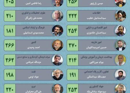 مهر تایید مجلس بر کابینه «رئیسی»/باغ گُلی از وزارت آموزش و پرورش جا ماند